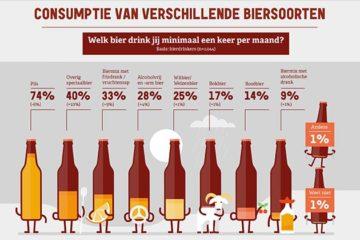 Speciaalbier met minder alcohol in trek